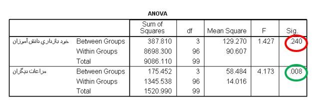 نمونه ای از نتایج آنالیز واریانس در تحقیقات آزمایشی