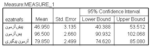 میانگین پیش آزمون عزت نفس، به طور قابل ملاحظه ای از میانگین پس آزمون و آزمون پیگیری کمتر است