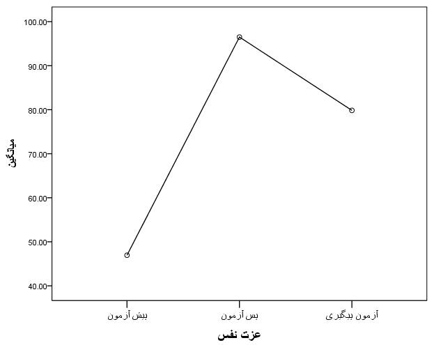 نمودار مربوطه به وضوح کمتر بودن میانگین عزت نفس، نسبت به پس آزمون و آزمون پیگیری نشان می دهد